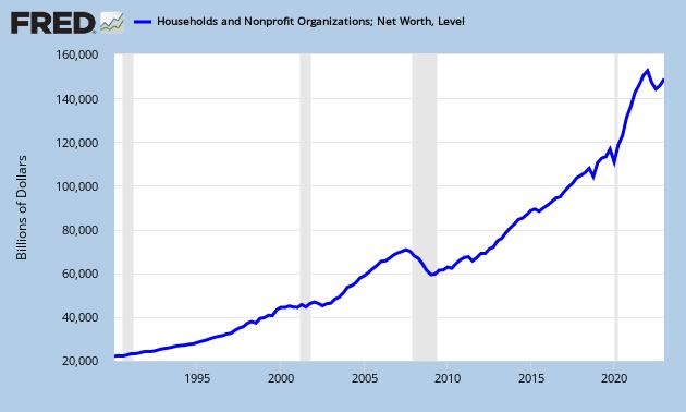 total net worth