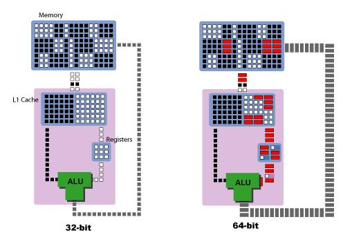Diferença da arquitetura de 32 bits para 64 bits (Foto: Divulgação)