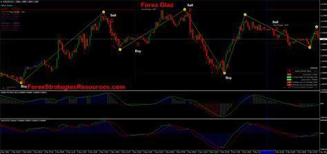 Bloomberg best forex broker