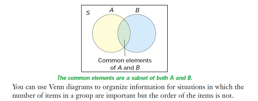 1 Venn Diagrams Ghci Grade 12 Mathematics Of Data Management