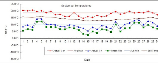 Goff Heating Oil Weather Station Statistics September 2017 - Goff Petroleum