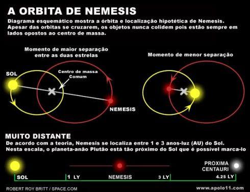 Orbita de Nemesis