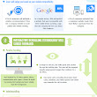 Infographic - Top 5 Web Trends for 2015 | ClickTecs