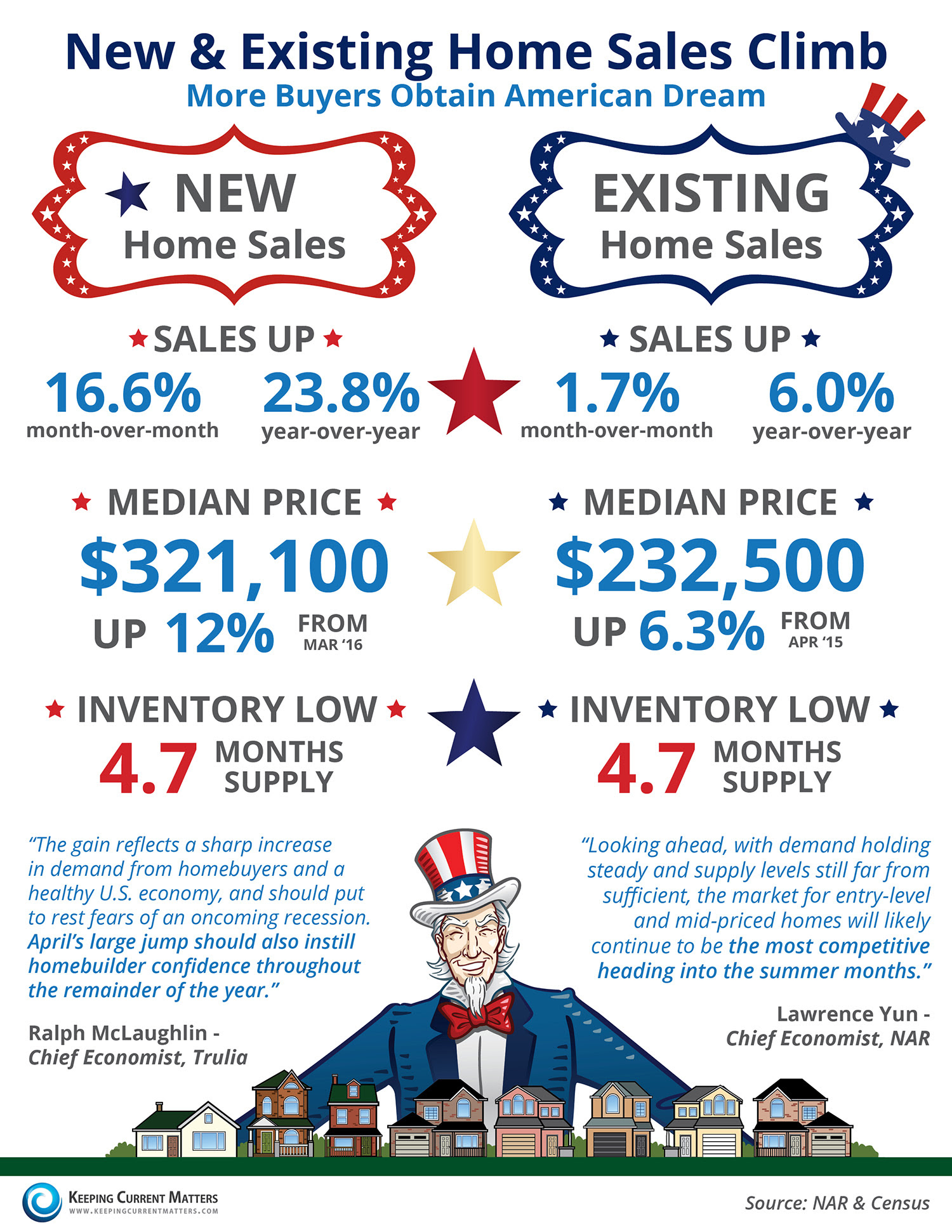 New & Existing Home Sales Climb [INFOGRAPHIC] | Keeping Current Matters
