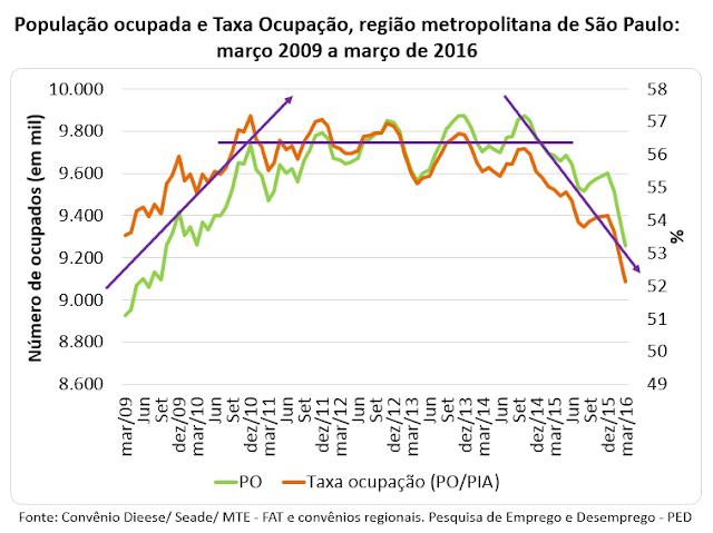 O encolhimento do mercado de trabalho em São Paulo e no Brasil