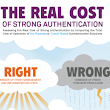 The Real Cost of Strong Authentication | Visual.ly