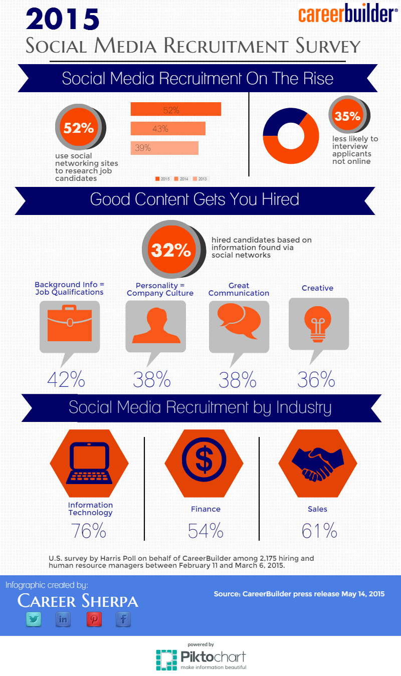 Social Recruiting Is A Good Thing...If you