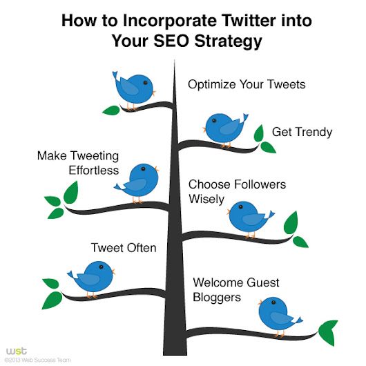 How to Incorporate Twitter into Your SEO Strategy