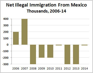 Image result for US southern border immigration numbers