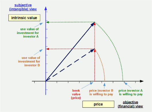 Peter Bretscher on Twitter: Investment risk - see how to measure intrinsic value of a share