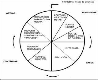 Software Quality Management: Aplicación del Ciclo de Deming