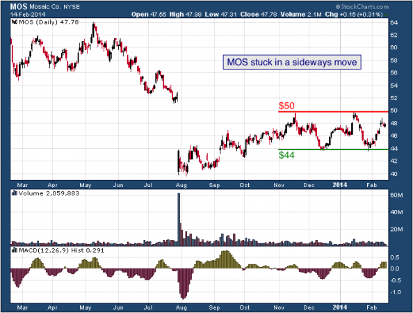 1-year chart of MOS (The Mosiac Company)