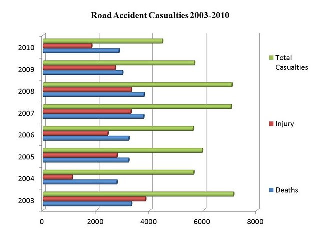 Road Accident Casualties 2003-2010