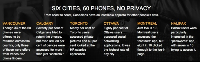 Vancouver Least Likely City to Return Lost Smartphones: Symantec  iPhone in Canada Blog