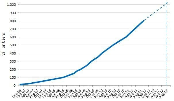 Facebook deve atingir 1 bilhão de usuários este ano