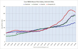 Case-Shiller Indices Selected Cities