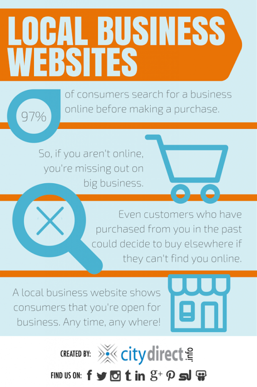 Integrated Inbound Local Marketing BLOG.com – Local Business Website [Infographic]