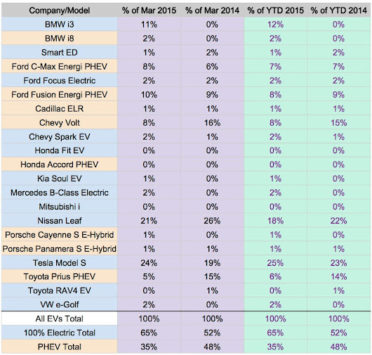 US Electric Car Sales: No Surprises. Tesla Model S, Nissan LEAF, & BMW i3 On Top Again