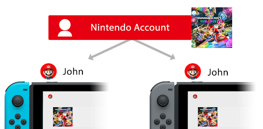You Can Now Share Your Digital Switch Games Across Other Switch Consoles With Your Nintendo Account | My Nintendo News