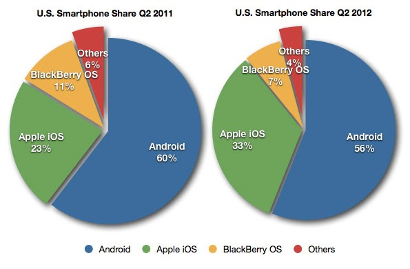 Apple's iPhone Takes Smartphone Share from Android in U.S. (Infographic)