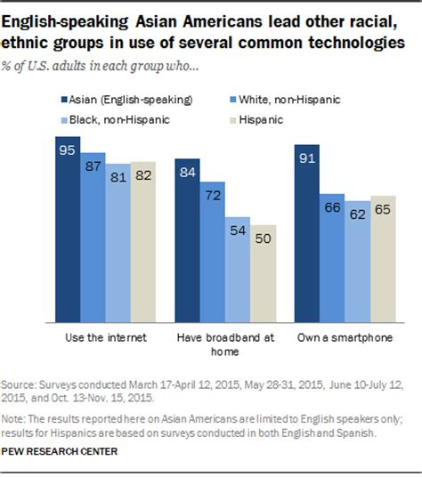 english speaking asian americans stand    technology  pew research center