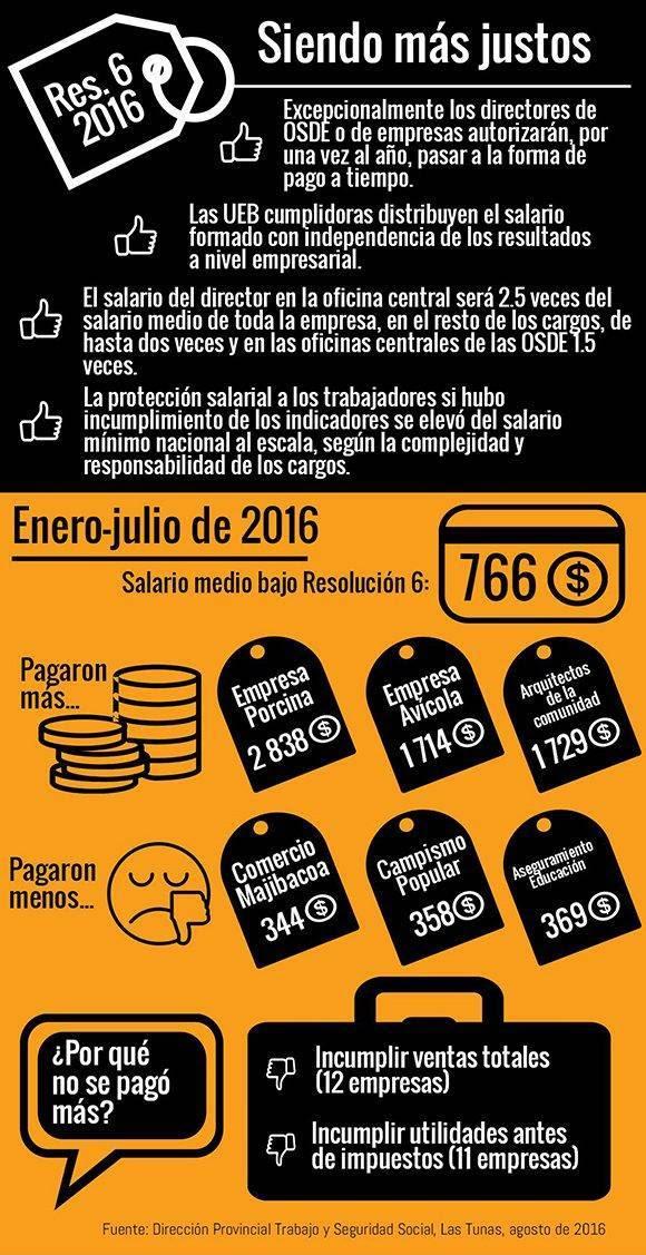 Infografía sobre la Resolución 6 en Las Tunas. Autor: István Ojeda Bello/ Periódico 26.