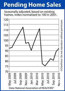 Pending Home Sales (May 2009 - November 2010)