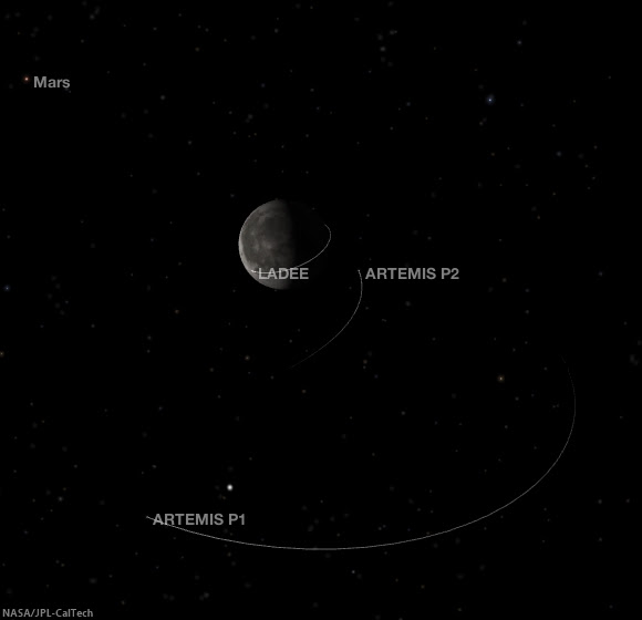 LADEE with ARTEMIS P1 and P2