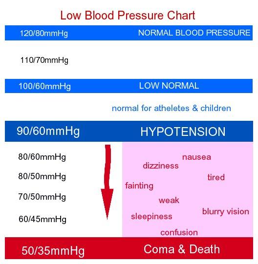 blood pressure chart. low lood pressure chart
