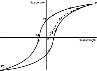 Argh, a graph!