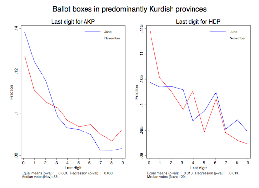 Digit Tests and the Peculiar Election Dynamics of Turkey's November Elections