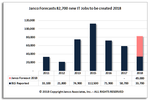 Average IT Salaries up an average of $3,796 according to Janco