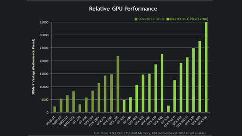 This Chart Explains the Confusing Hierarchy of Nvidia GeForce Graphics Cards