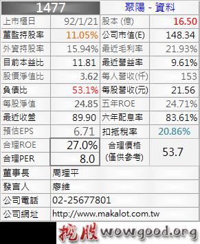 1477_聚陽_資料_1012Q