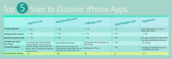Top-5-sites-to-discover-iphone-app-review-grid