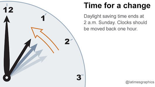 6 things to know as daylight saving time ends this weekend