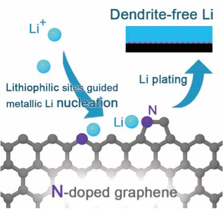 Design of lithium plating matrix for a dendrite-free lithium metal battery