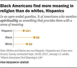 Black Americans find more meaning in religion than do whites, Hispanics