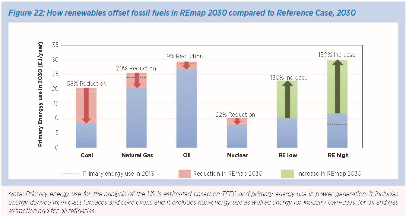 How renewables offset fossil fuels in REmap 2030 compared to Reference Case,2030
