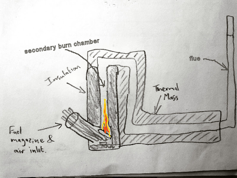 Making A Wood Burning Stove 1 Design Flowering Elbow
