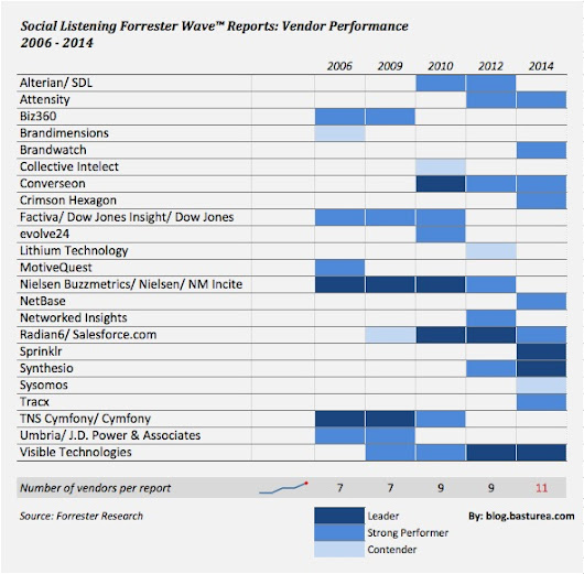 Forrester Wave Social Listening Reports, 2006-2014: A Look Back at Vendor Performance | Social Selves