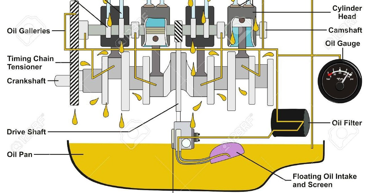 Engine Lubrication Diagram