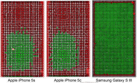 Study finds iPhone 5S & 5C touchscreens inaccurate, but Galaxy S3 is spot-on