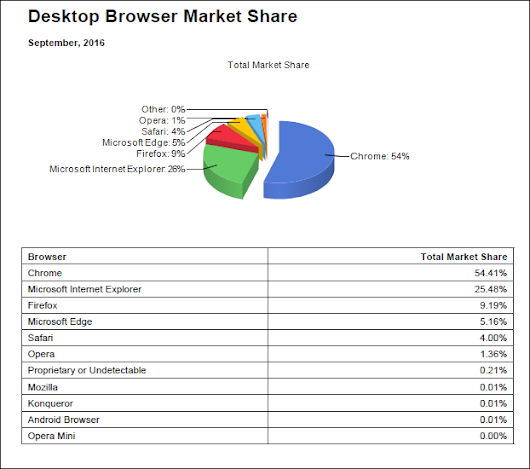Which Web Browser is best? | Techwork.dk