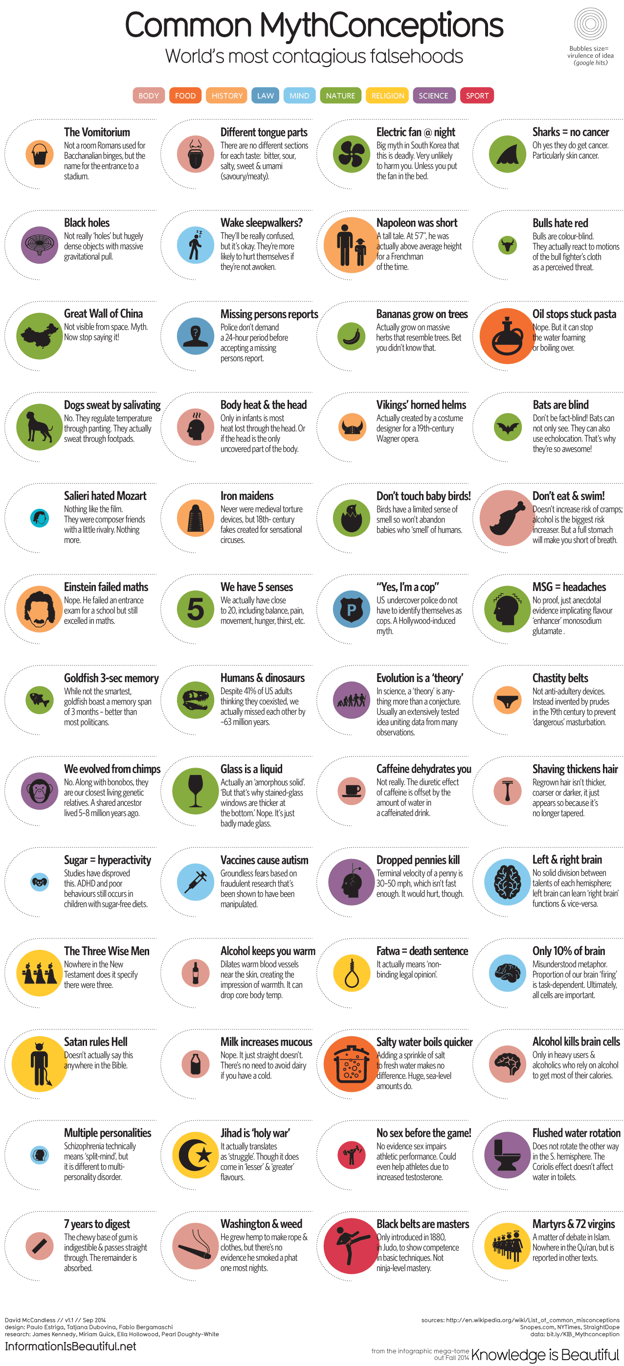 Infographic: Common MythConceptions: World's Most Contagious Falsehoods