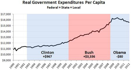 Blog_government_expenditures_clinton_bush_obama[1]