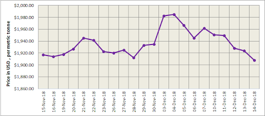 Stronger US dollar continues to weigh on LME aluminium; the contract plunged on Friday while SHFE recovered some losses