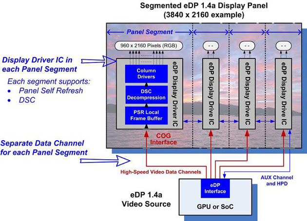 Embedded DisplayPort 1.4a