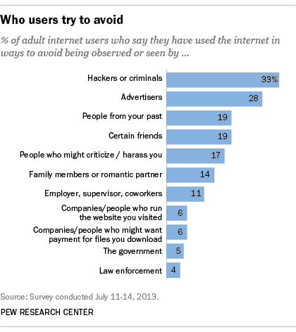 The state of privacy in post-Snowden America