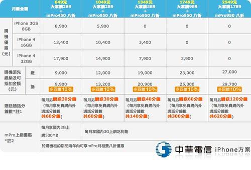 中華電信 iPhone 超值方案